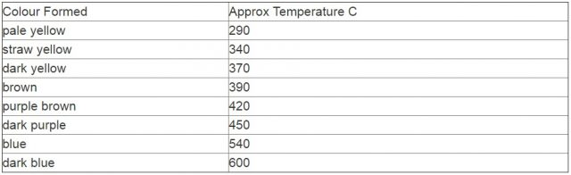heat tempered discoloration values