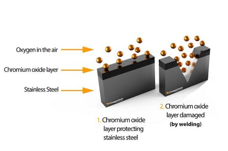 passive layer stainless steel